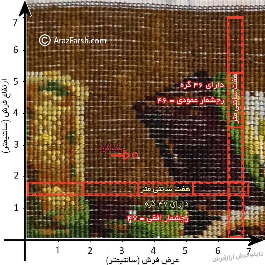 نحوه تشخیص رج شمار (تراکم گره) تابلو فرش